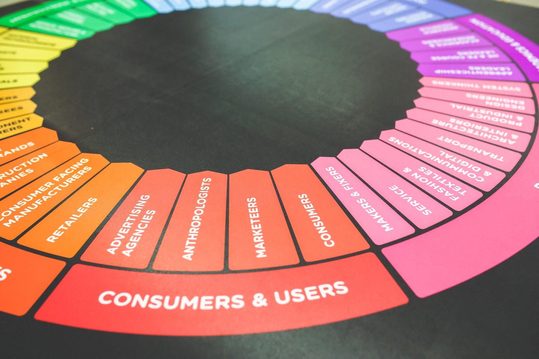 如何利用内容营销赚钱